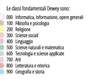 classi Dewey